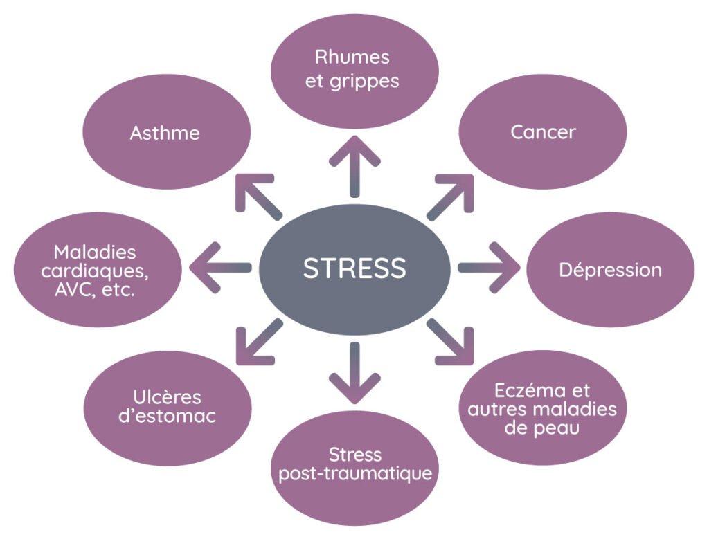 France Palardy - Schéma les problèmes reliés au stress